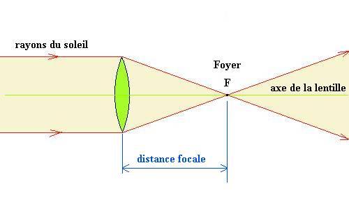 pourquoi la distance focale de la lentille doit etre variable